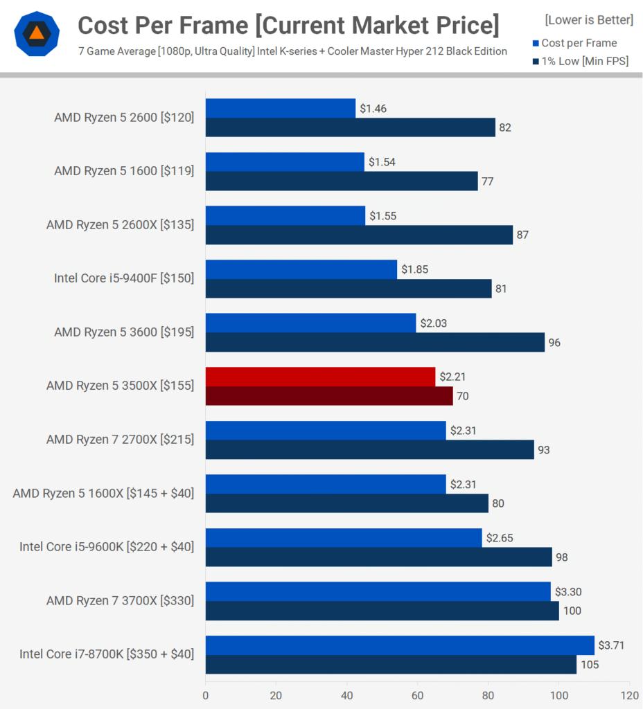 Соотношение стоимости одного FPS к цене процессора