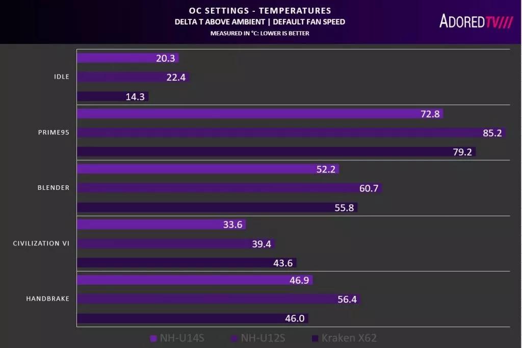 Тестирование кулеров Noctua NH-U14S, NH-U12S и NH-Y9 с 16 ядерным AMD Threadripper 3960X