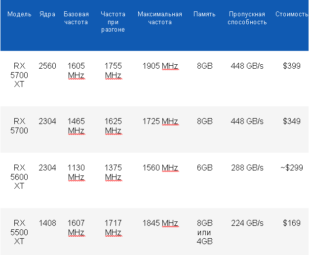 GPU comparing table