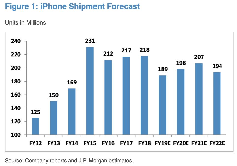 График заказов iPhone в млн. единиц