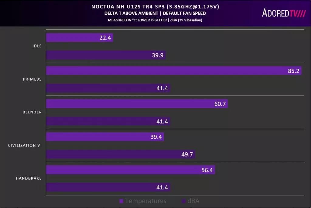 NH-U12S TR4-SP3 результаты при разгоне