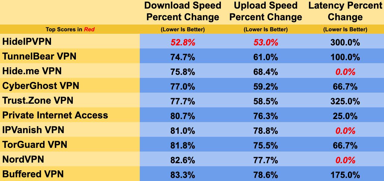 Таблица показателей скорости