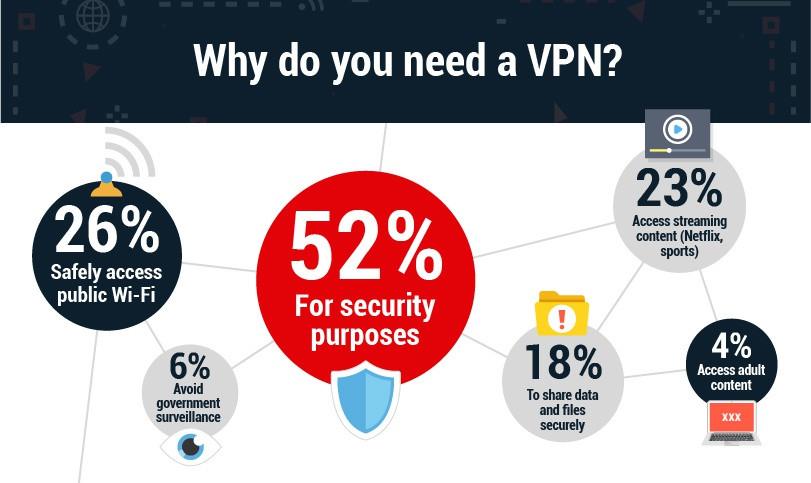 Сферы использования VPN