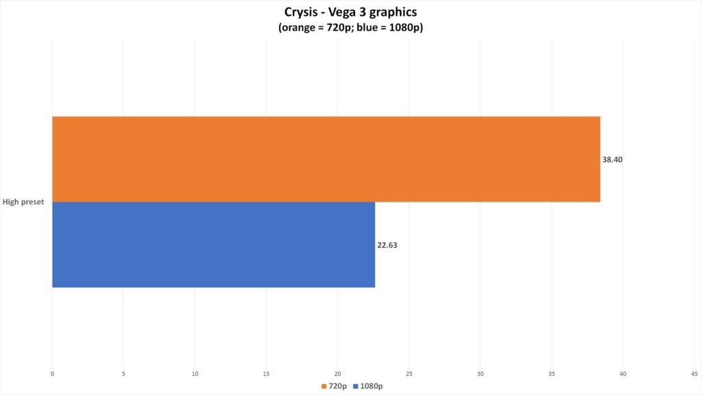 Первый Crysis на встроенной видеокарте