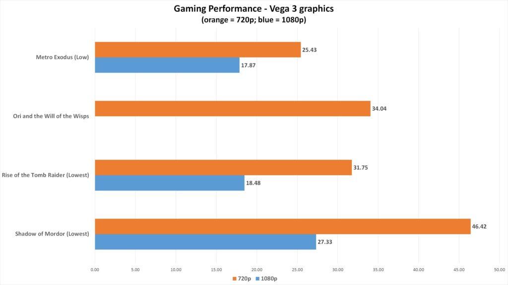 Игровая производительность на встроенной видеокарте