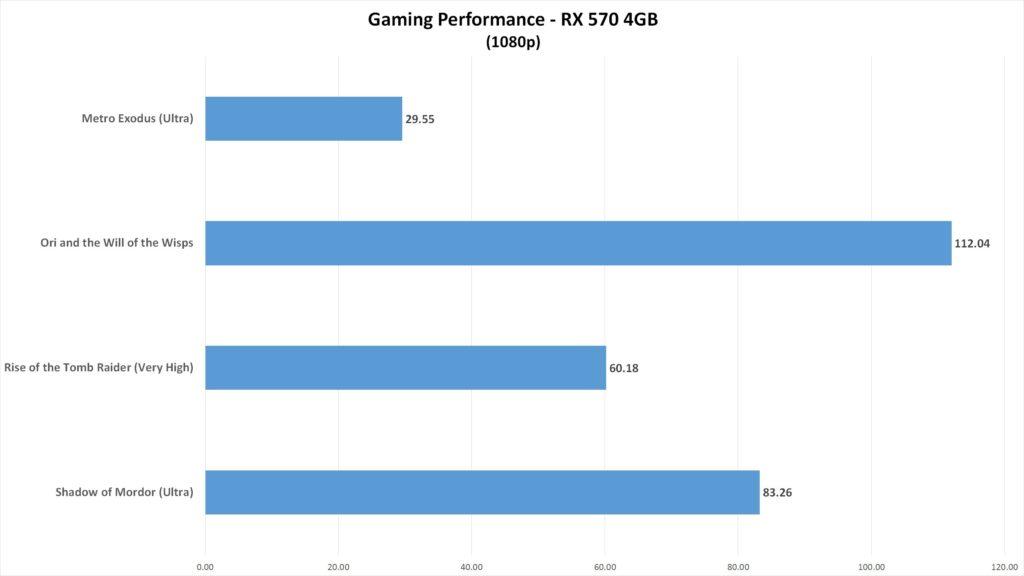 Игровая производительность на видеокарте RX 570