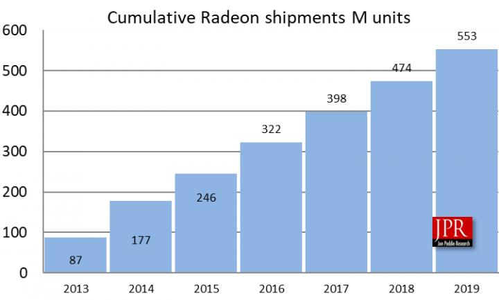 AMD показала взрывной рост доли рынка серверных процессоров