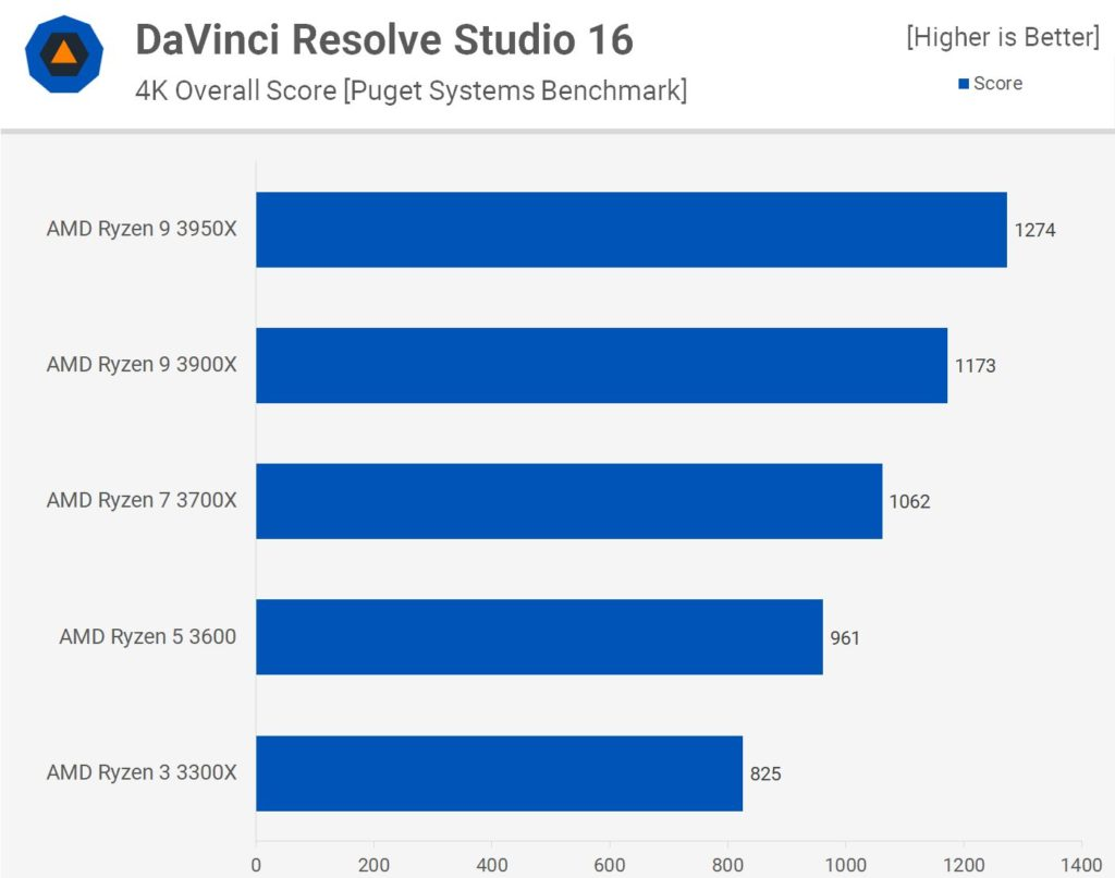 DaVinci Resolve Studio 16
