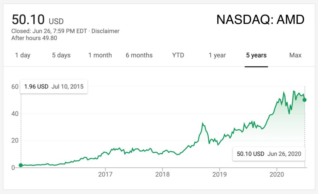 Курс акций AMD