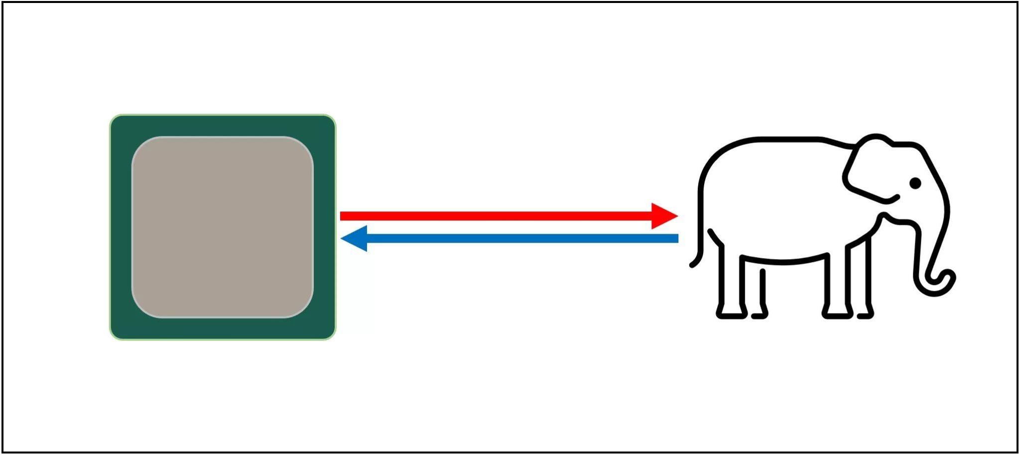 Что представляет из себя кэш разных уровней в процессоре