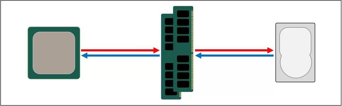 Передача данных от процессора к памяти и накопителю