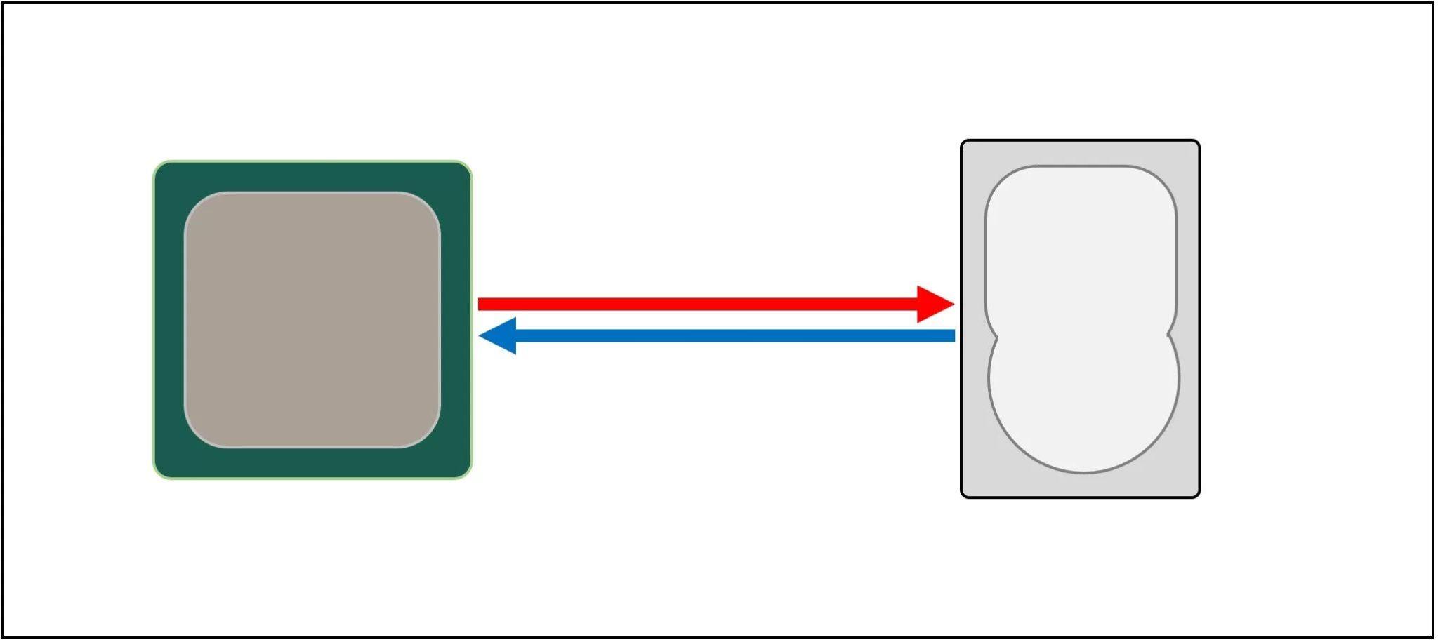 Передача данных от процессора к накопителю
