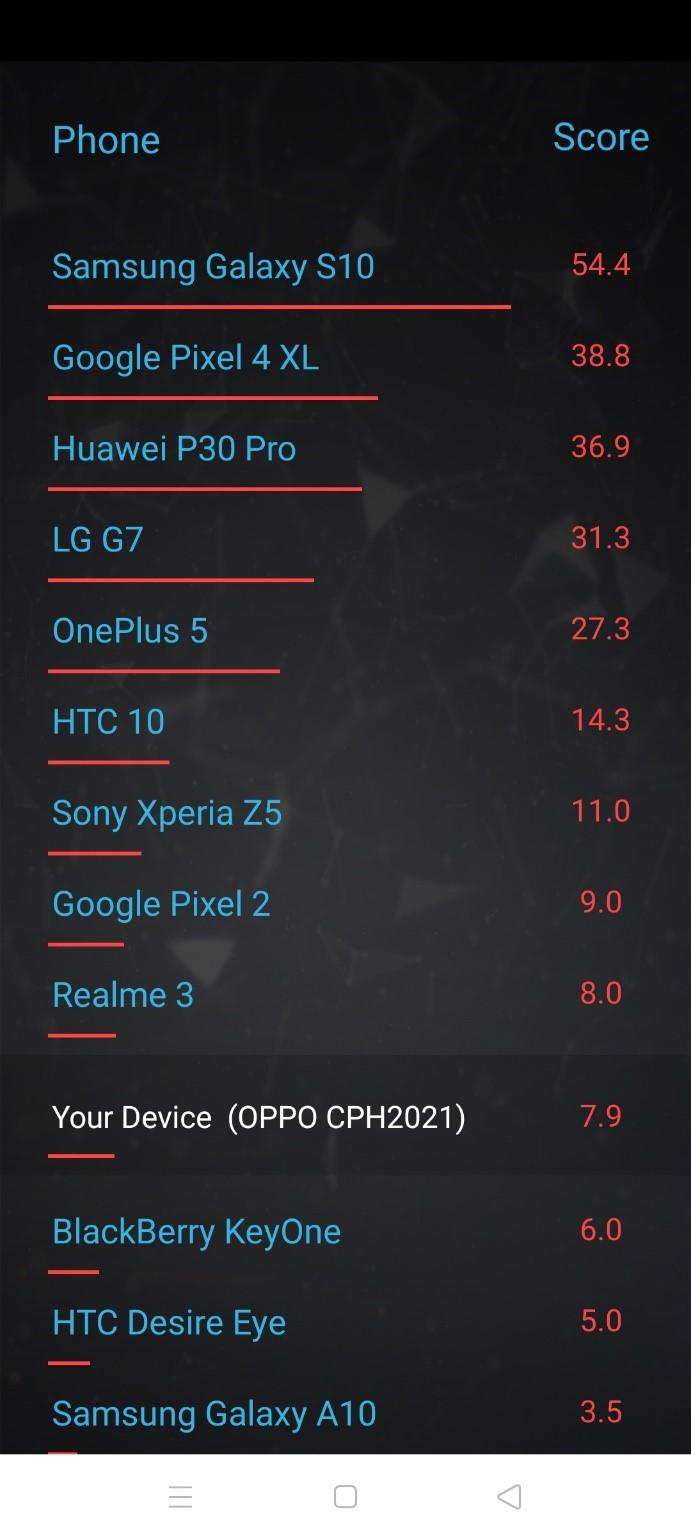AI-Score result 2