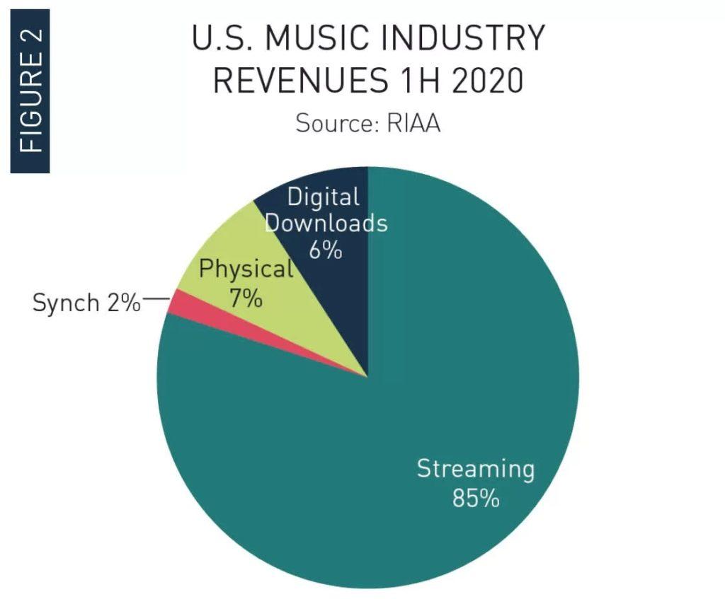 Впервые с 1980-х годов виниловых пластинок продали больше, чем CD-дисков