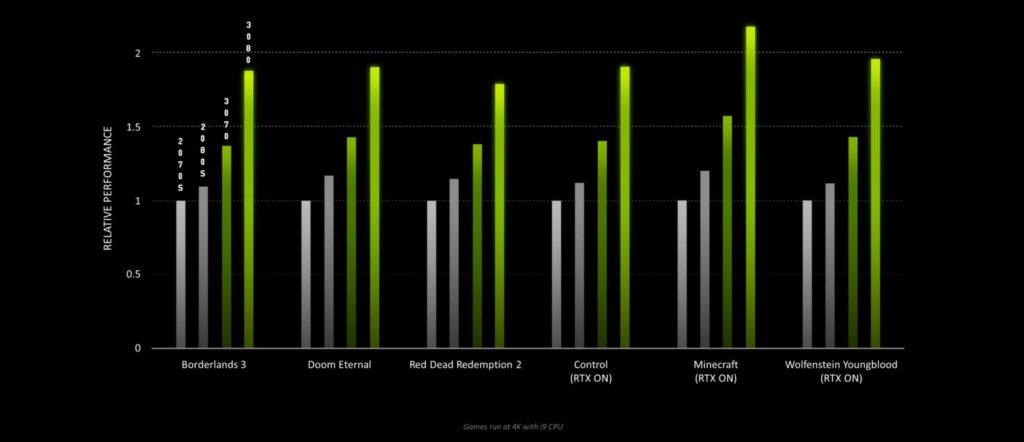 Видеокарты Nvidia GeForce RTX 3080 выдают до 100 кадров/с в нескольких крупных играх