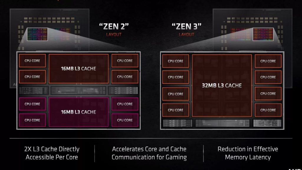 Анонс AMD Ryzen 5000: быстрейшие игровые процессоры