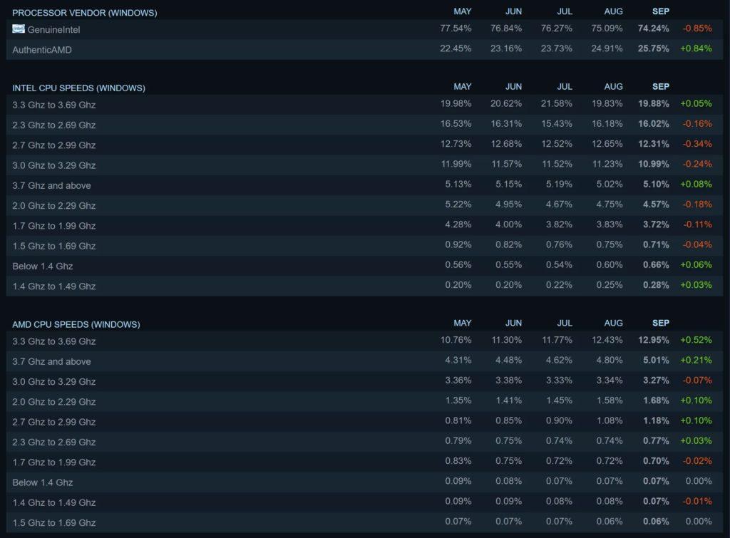 На игровой платформе Steam больше четверти компьютеров на процессорах AMD Ryzen