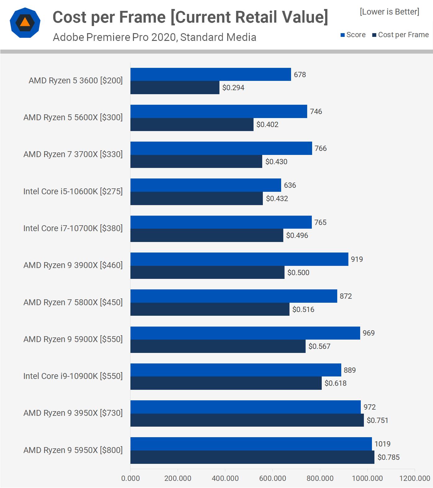 Цена и скорость Premier Pro