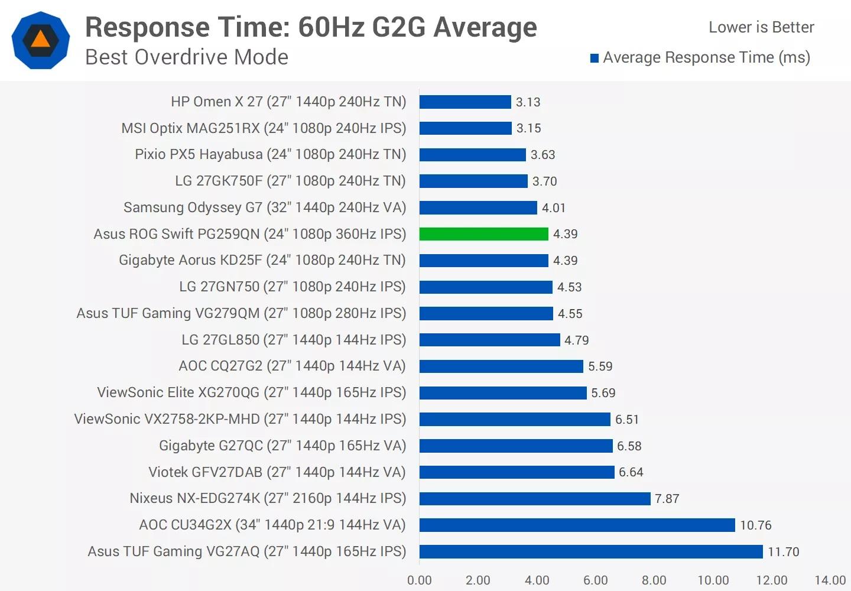 Таблица сравнения времени отклика разных типов матриц