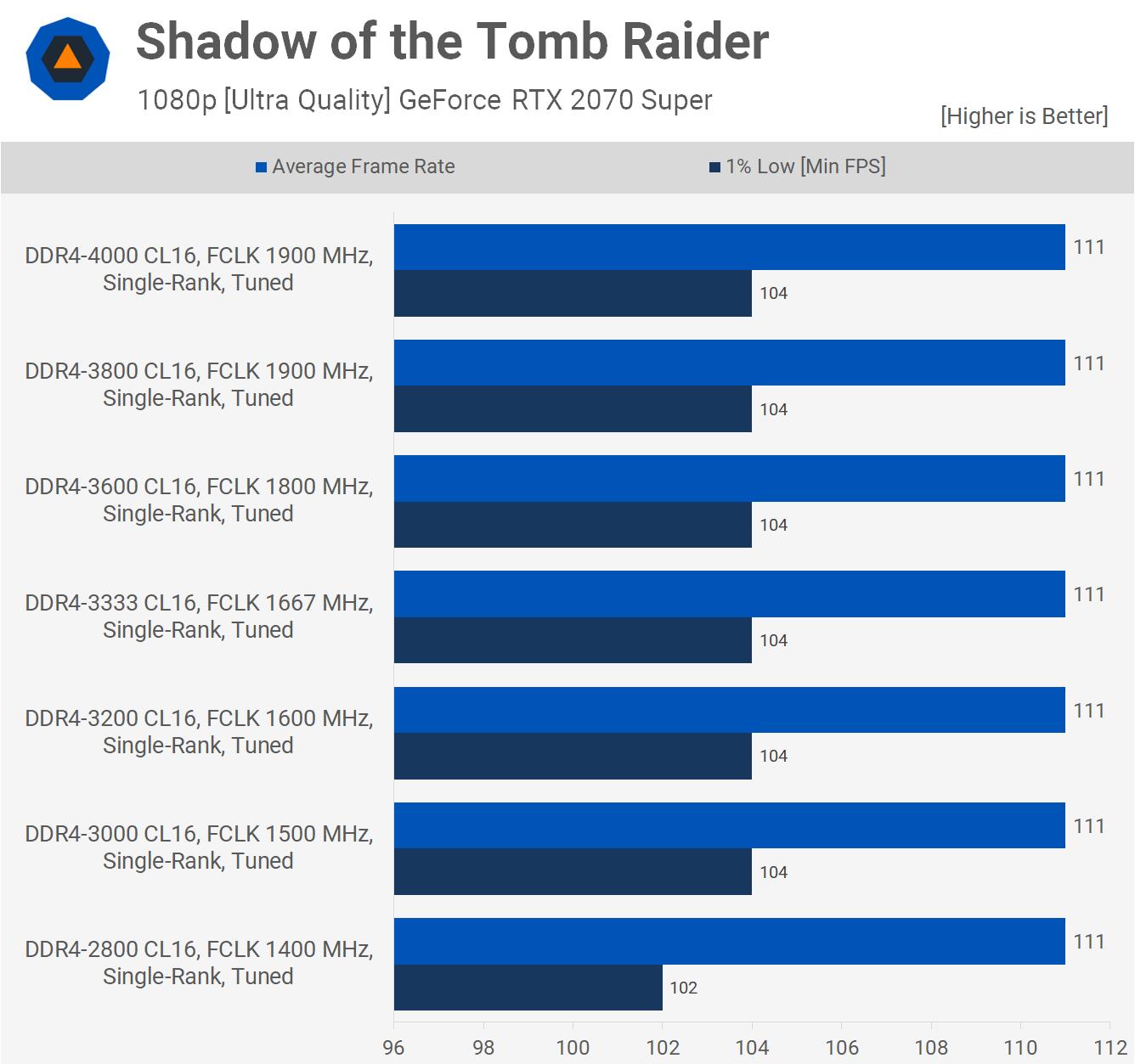 Результаты в Shadow of the Tomb Raider
