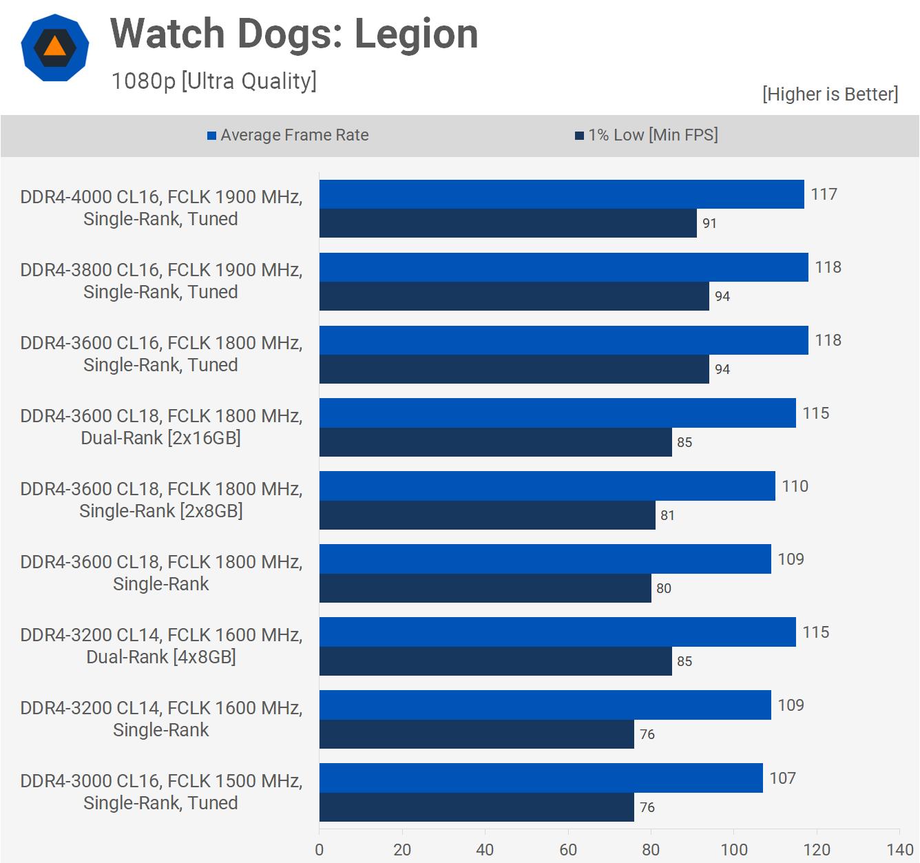 Watch Dogs Legion.