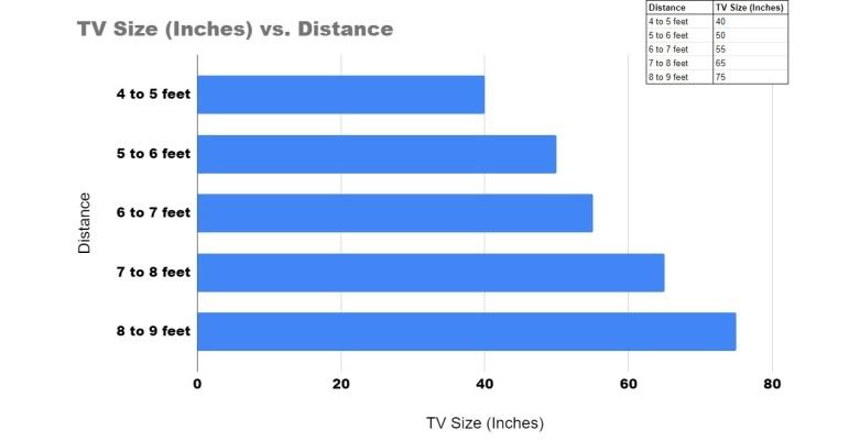 Расстояние до телевизора