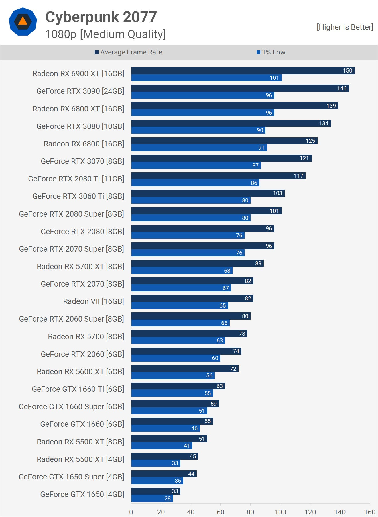 Результаты на разрешении 1080p и средних настройках графики