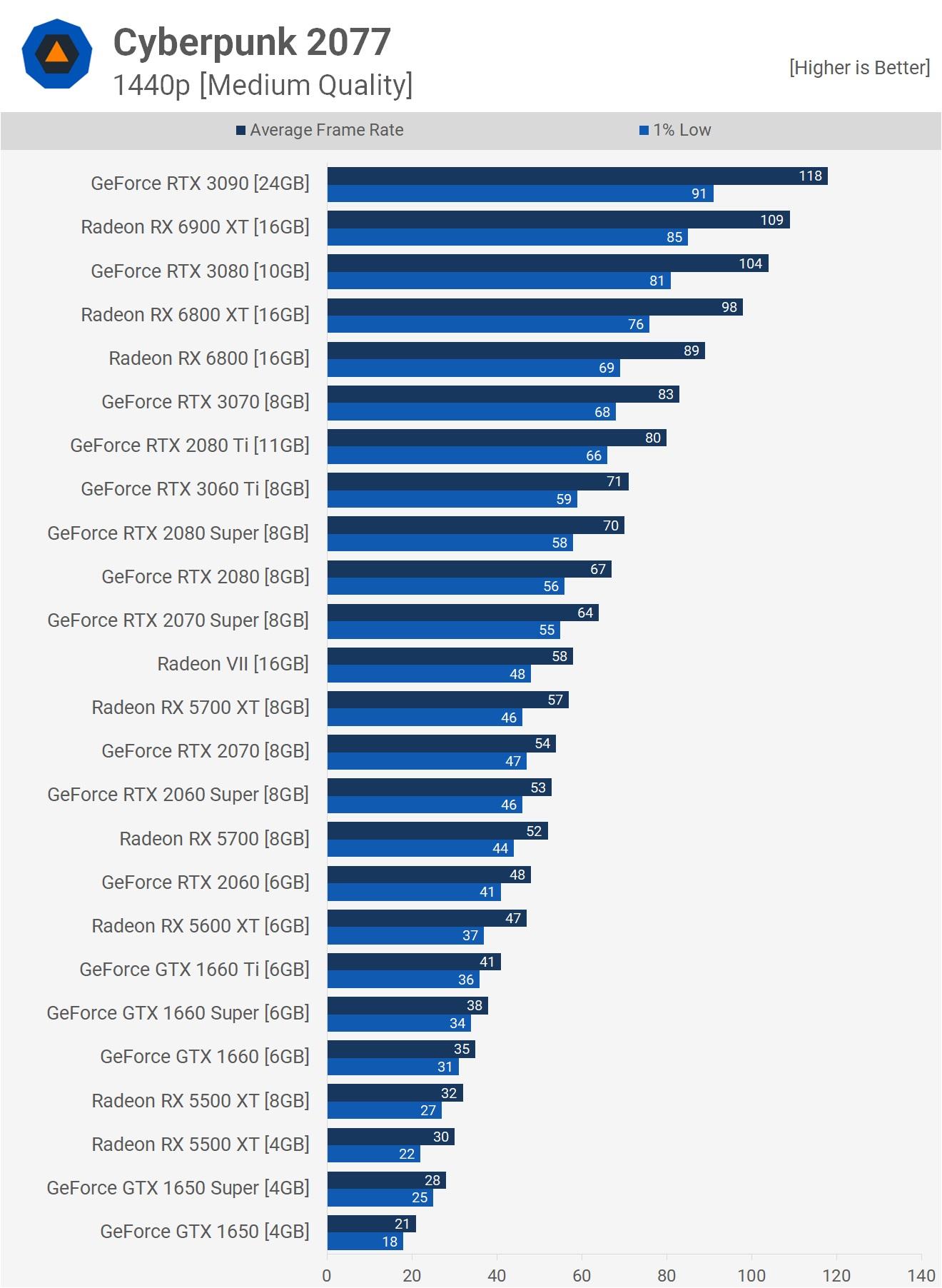 Результаты на разрешении 1440p и средних настройках графики