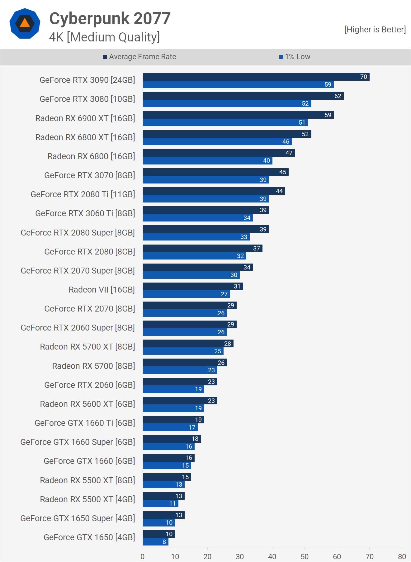 Результаты на разрешении 4K и средних настройках графики