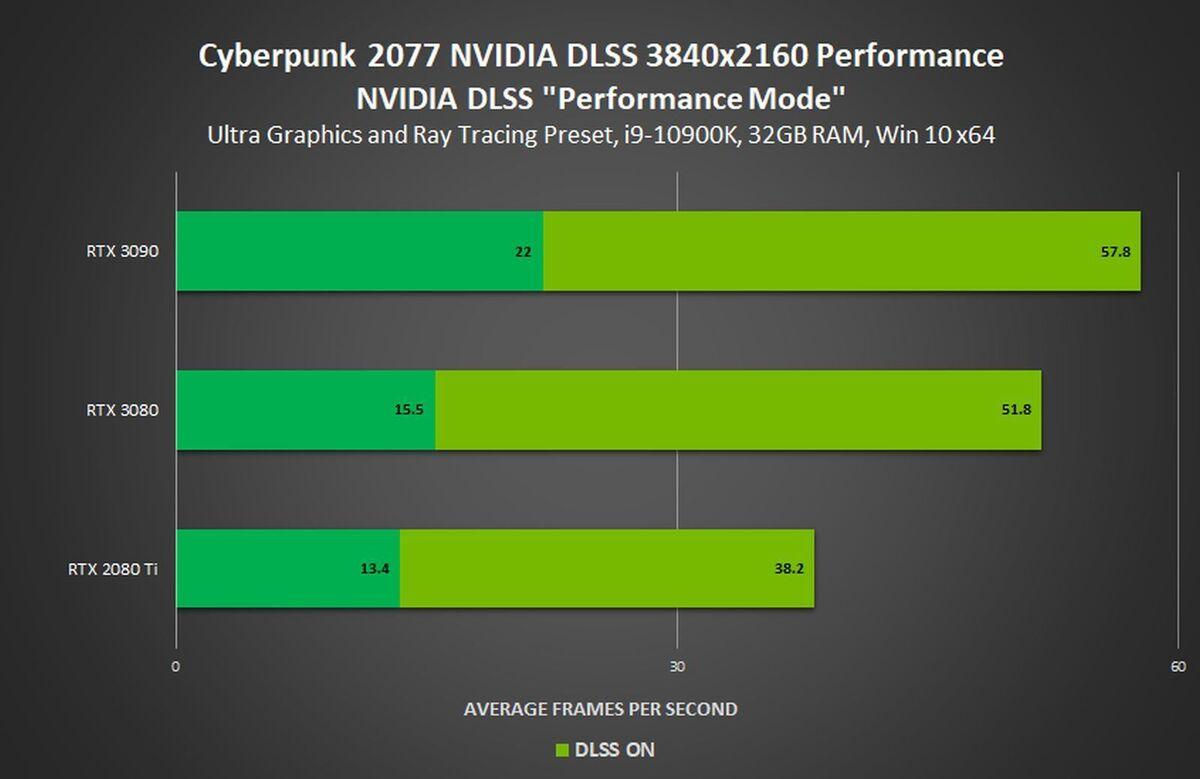 Статистика Nvidia по производительности при использовании DLSS