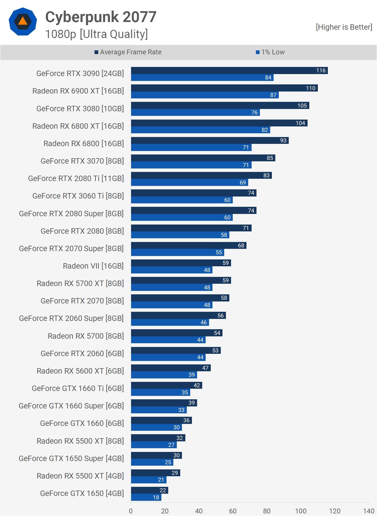 Результаты на 1080p и настройках Ультра