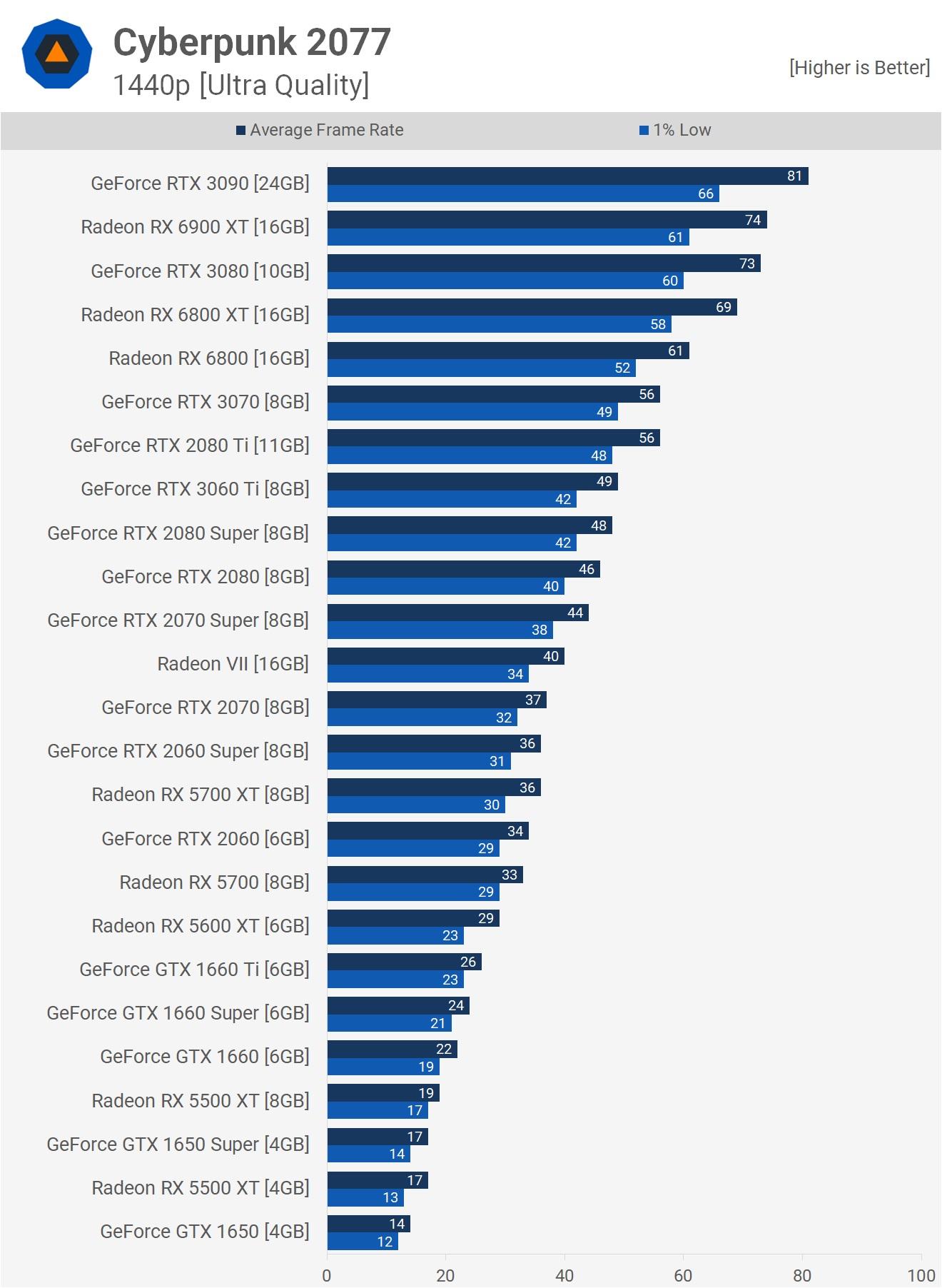 Результаты на 1440p и настройках Ультра