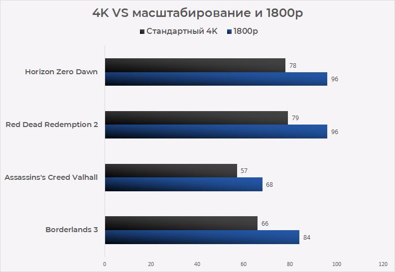 4k vs 1800p