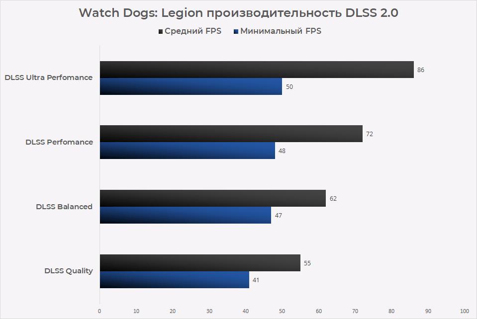 Watch Dogs: Legion производительность DLSS 2.0