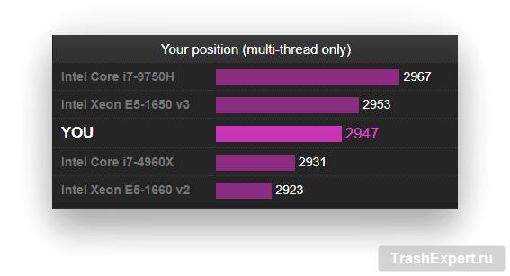 Ваш результат в CPU-Z
