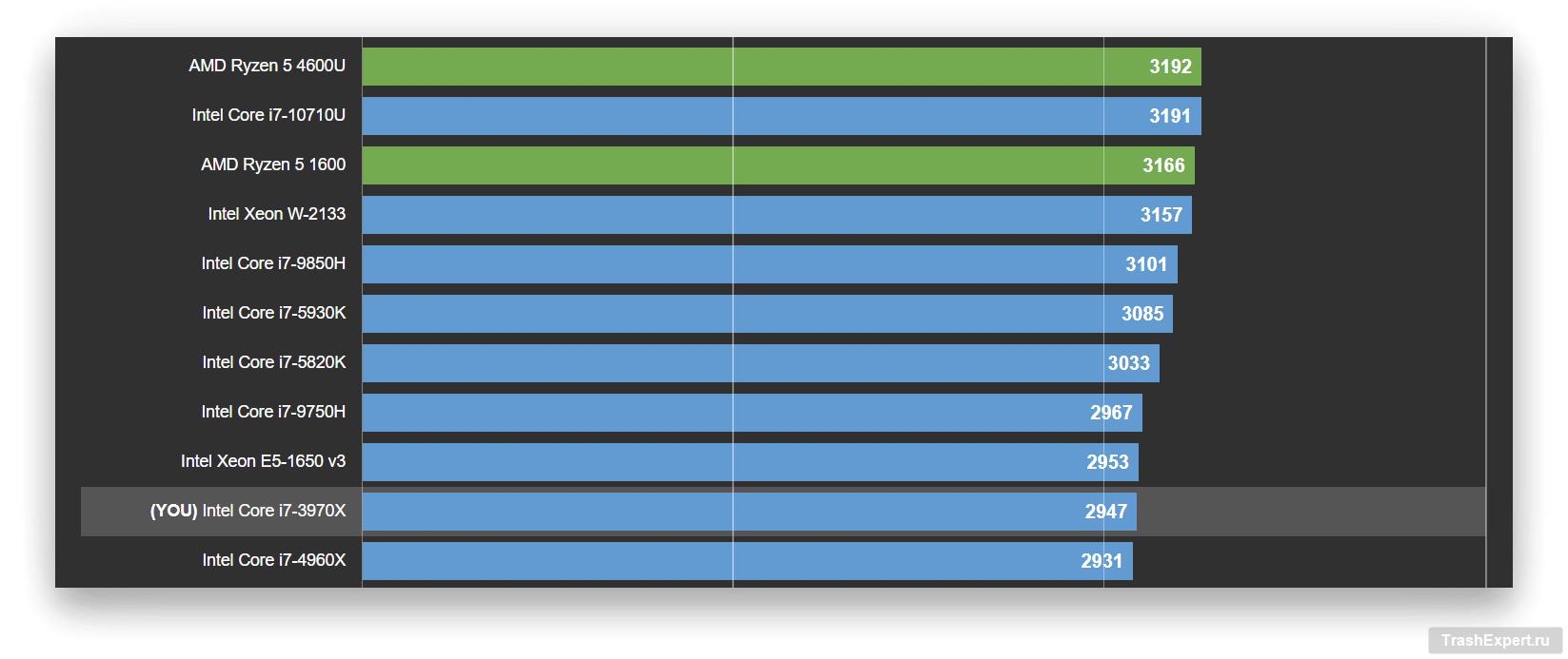 График с результатами теста