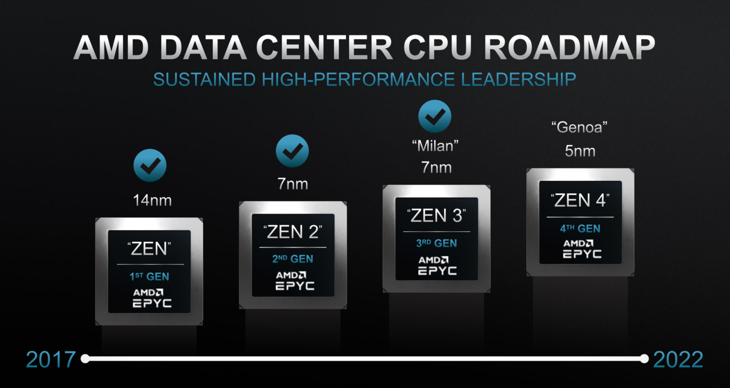 Планы AMD по датацентрам