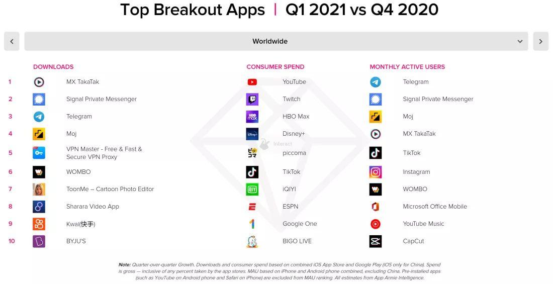 Популярные приложения