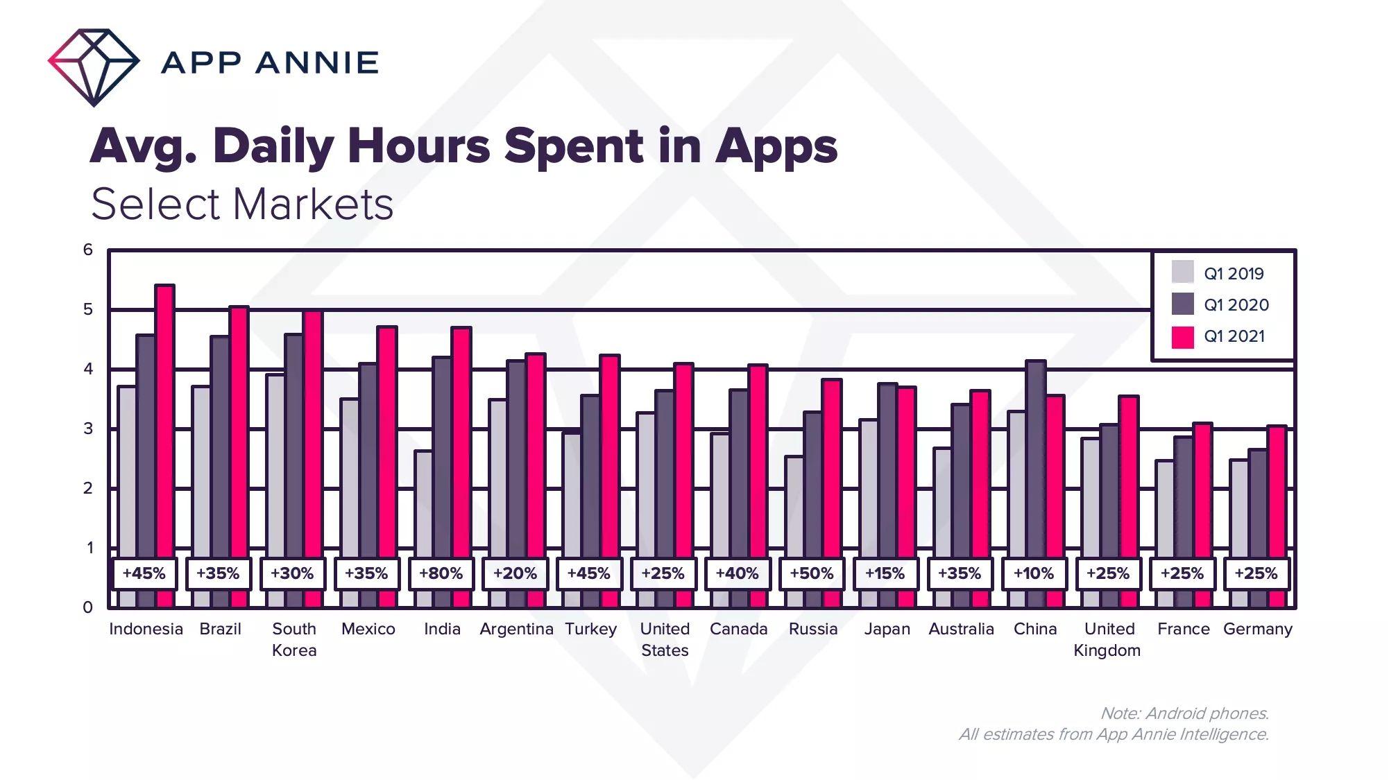 Приложения в среднем в день