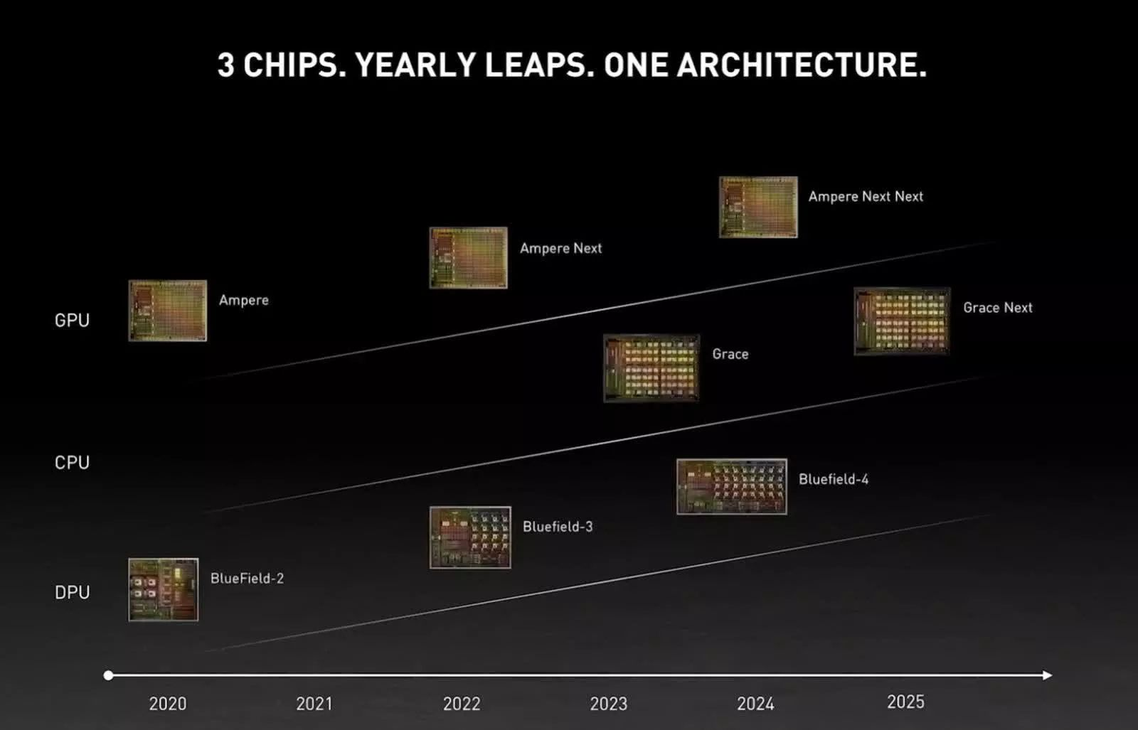 Технологически планы Nvidia
