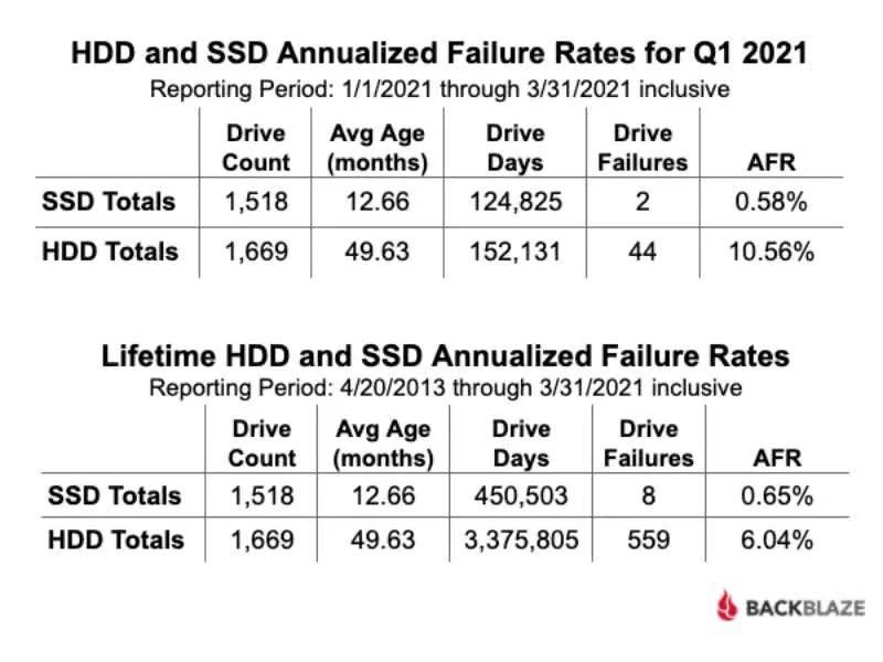 HDD и SSD 1 квартал