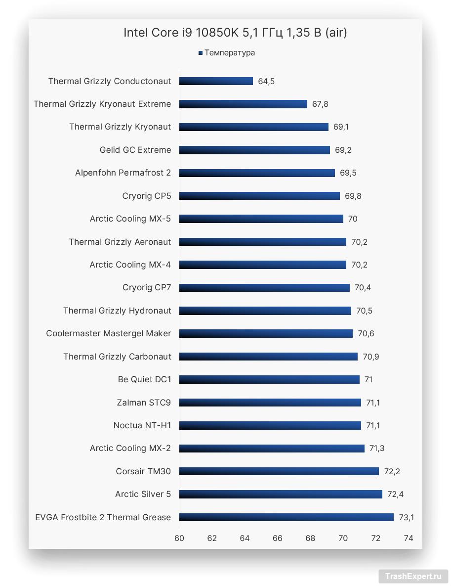 Intel Core i9 10850K 5,1 ГГц 1,35 В (воздушное охлаждение)