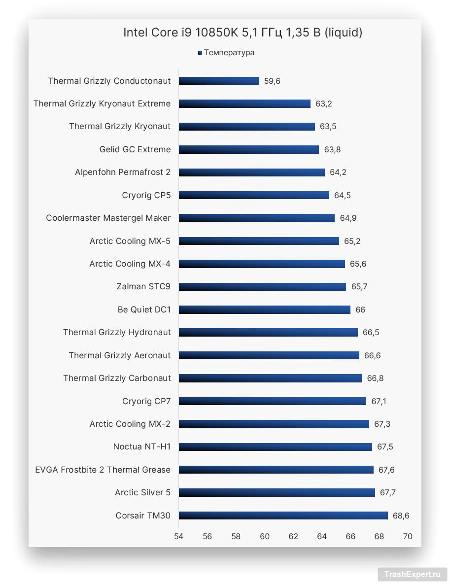 Intel Core i9 10850K 5,1 ГГц 1,35 В (liquid)