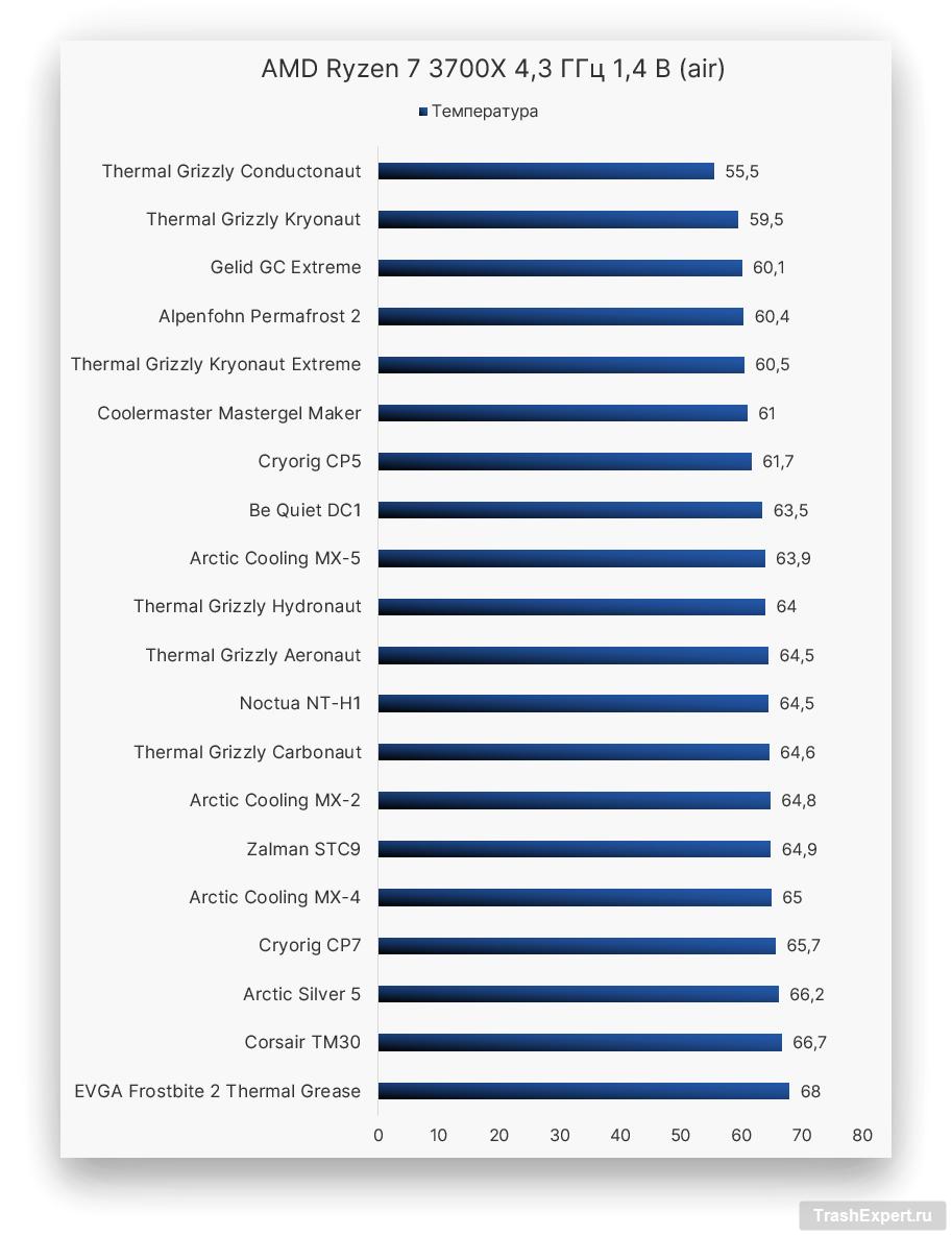 AMD Ryzen 7 3700X 4,3 ГГц 1,4 В (air)