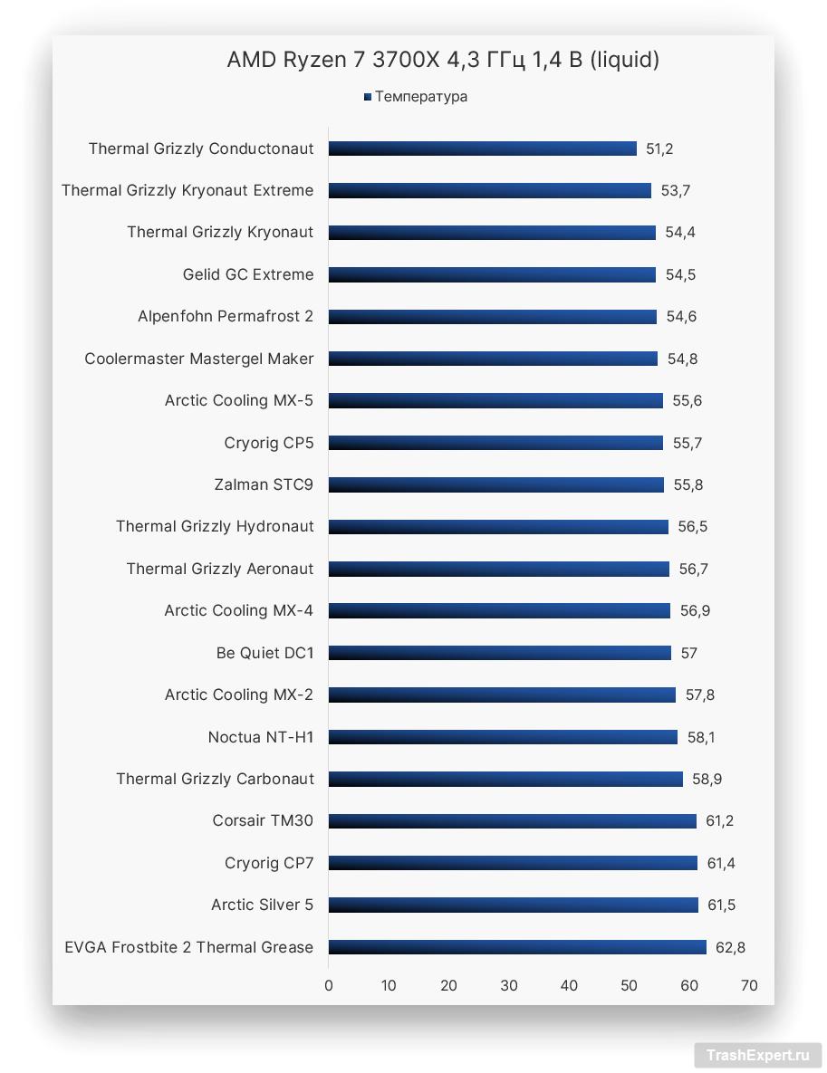 AMD Ryzen 7 3700X 4,3 ГГц 1,4 В (liquid)