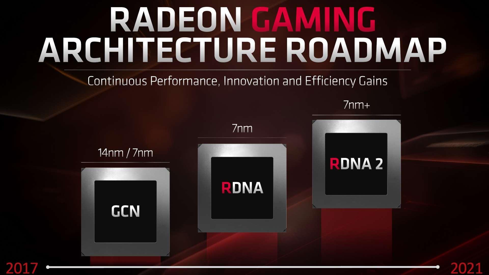 Технологические планы AMD