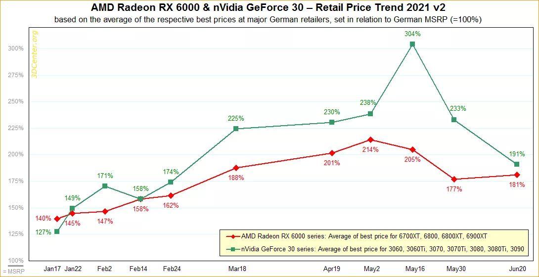 Розничные цены на видеокарты