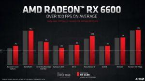 Состоялся анонс видеокарты AMD Radeon RX 6600 8 ГБ