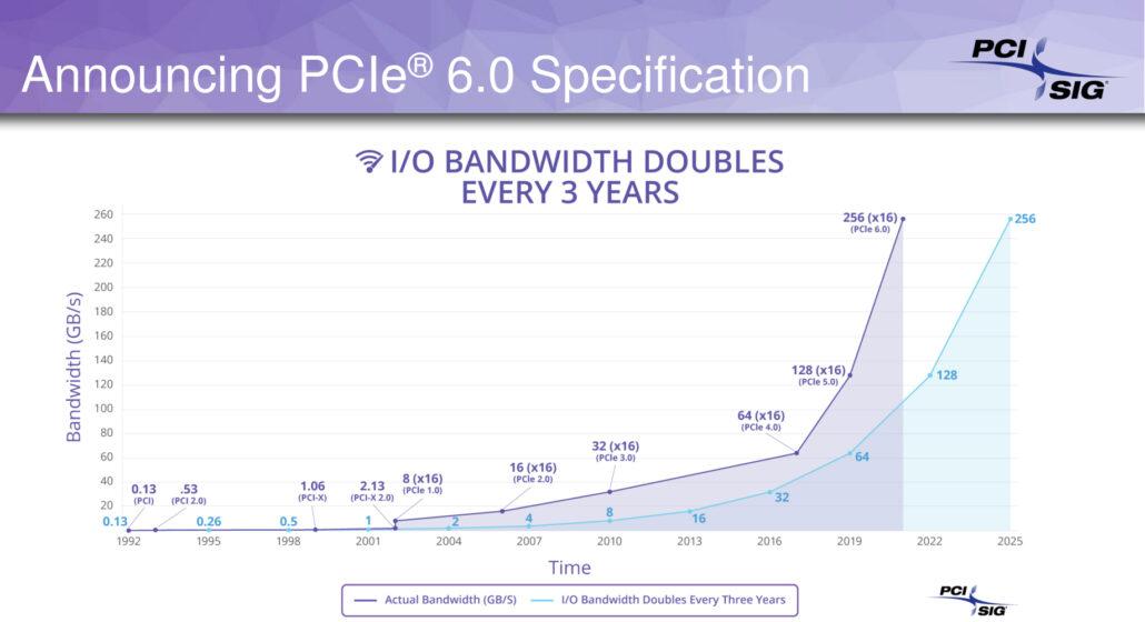 Скорость PCIe 6.0