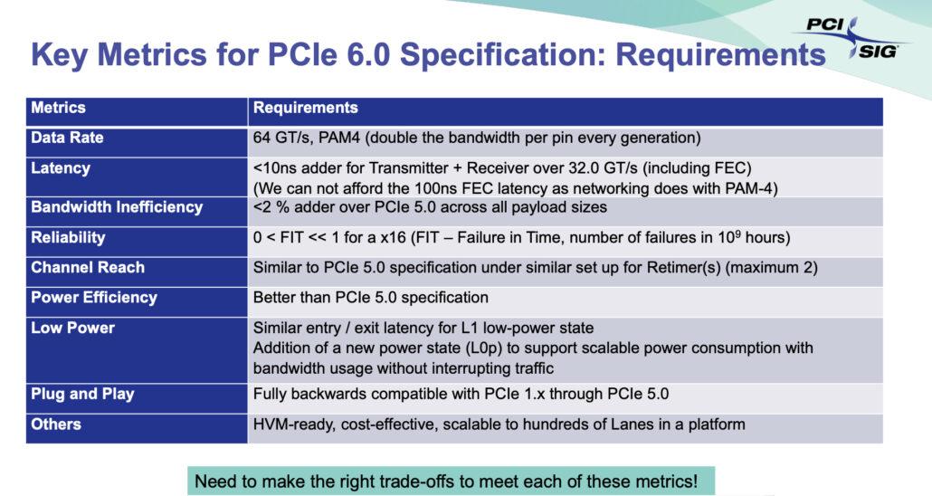 Спецификации PCIe 6.0